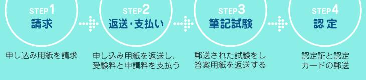 step-a